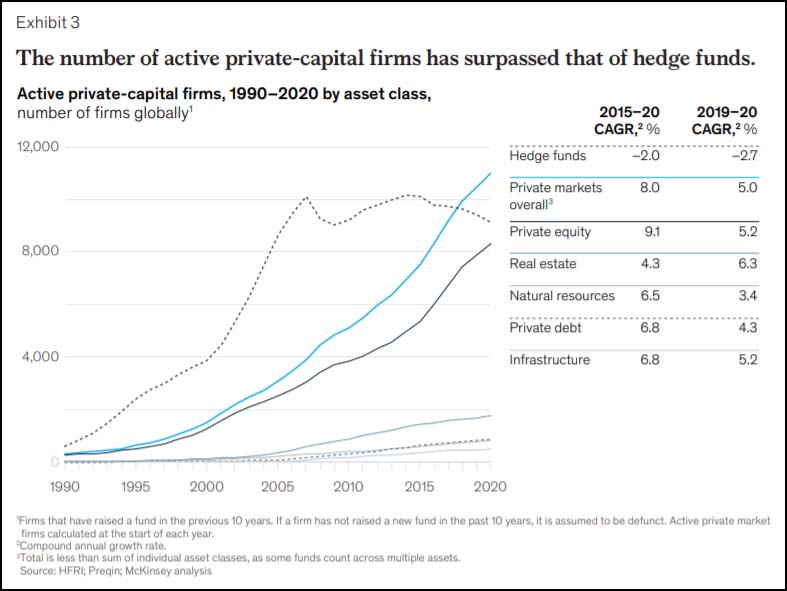 The number of active private-capital firms has surpassed that of hedge funds