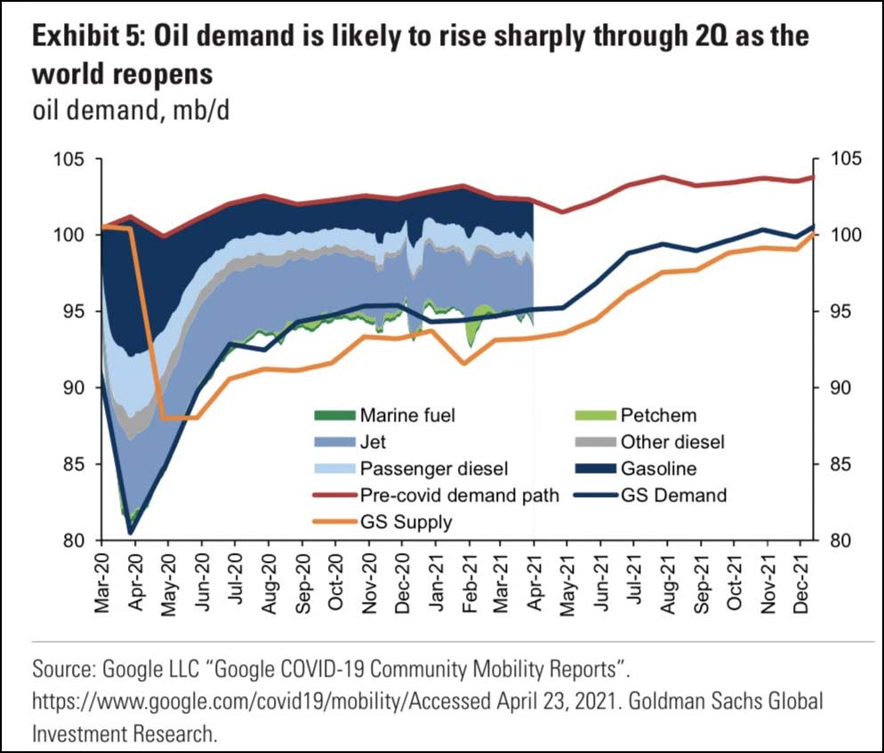 Oil demand is likely to rise sharply