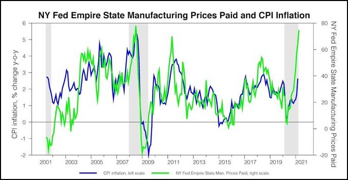 NY Fed Empire State Manufacturing Prices Paid and CPI Inflation