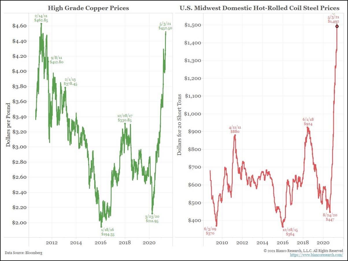 High Grade Copper Prices