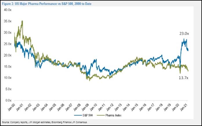 US Major Pharma Performance vs S&P 500