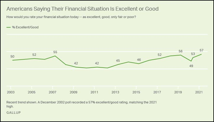 Americans Saying Their Financial Situation is Excellent or Good