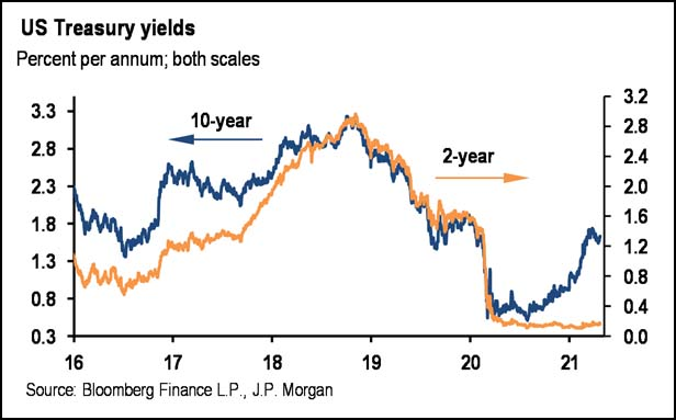 US Treasury Yields