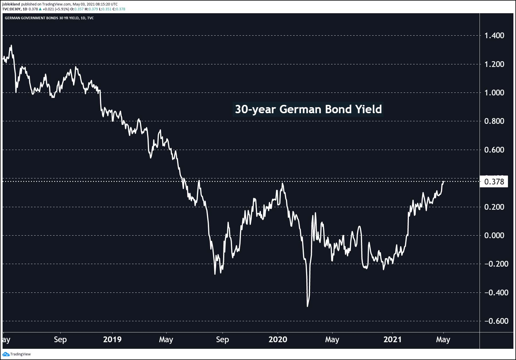 30-year German Bond Yield