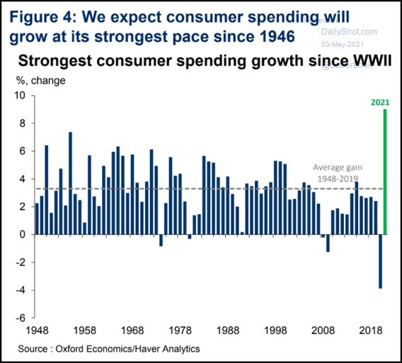 We expect consumer spending will grow at its strongest pace since 1946