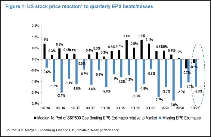 US stock price reaction to quarterly EPS beats/misses