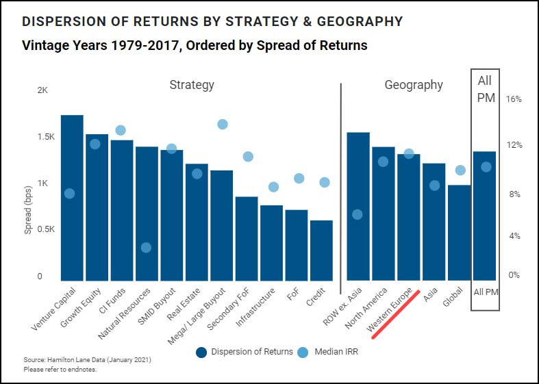 Dispersion of Returns by Strategy and Geography