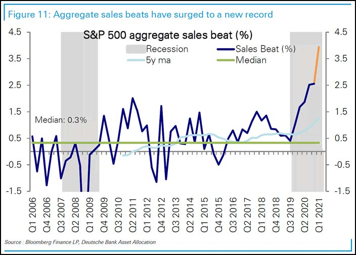 Aggregate sales beats have surged to a new record