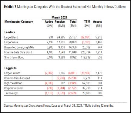 Morningstar Categories with the Greatest Estimated Net Monthly Inflows/Outflows