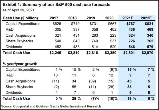 Summary of our W&P 500 cash use forecasts